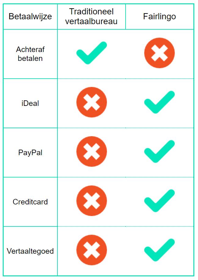 Vertaalbureau met Paypal, iDeal en Creditcard
